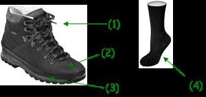 diagramme de chaussure de Marche