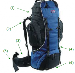 diagramme sac à dos